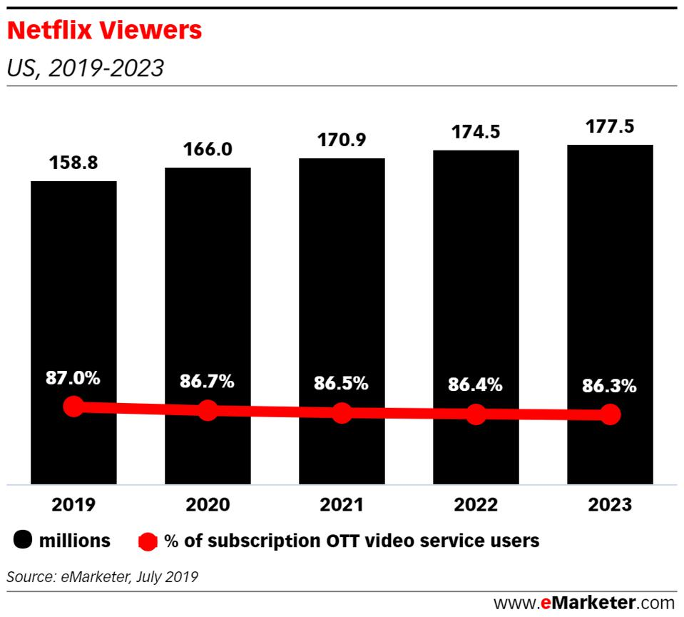 Netflix remains the top streamer with nearly 159 million subscribers.