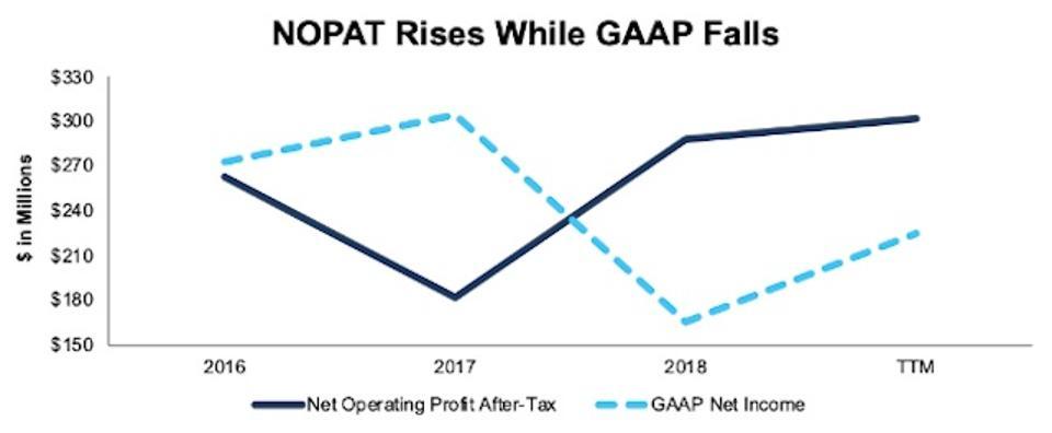VVV NOPAT vs. GAAP Net Income