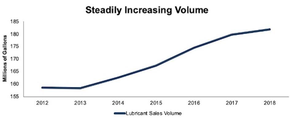 VVV's Lubricant Sales Volume
