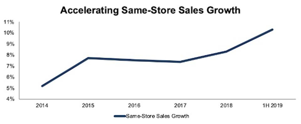 VVV's Same Store Sales Growth