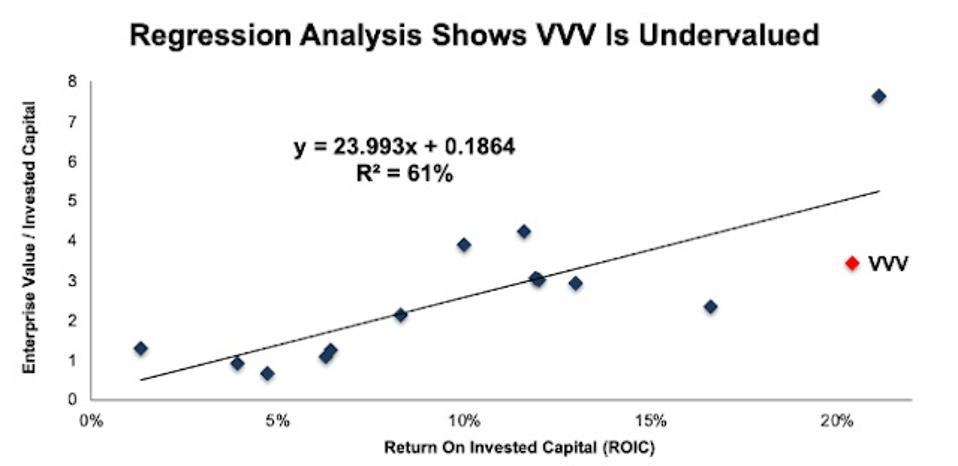 VVV Valuation Regression