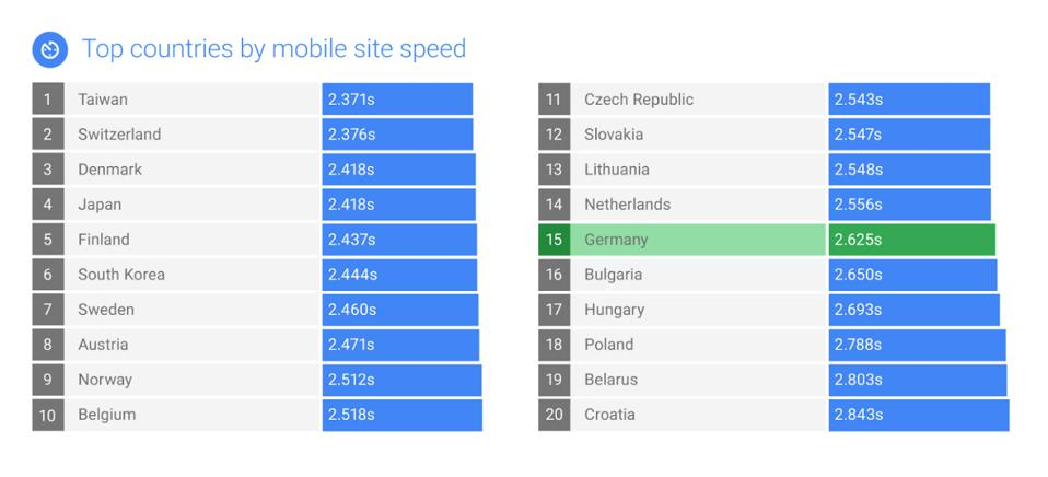 Google speed leaderboards