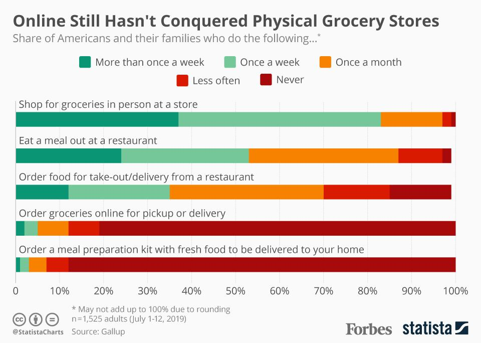 Online Still Hasn't Conquered Physical Grocery Stores