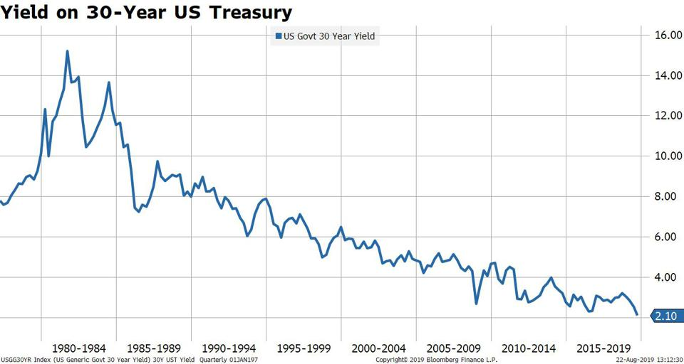 30-year interest rates hit an all-time low last week, falling below 2%.