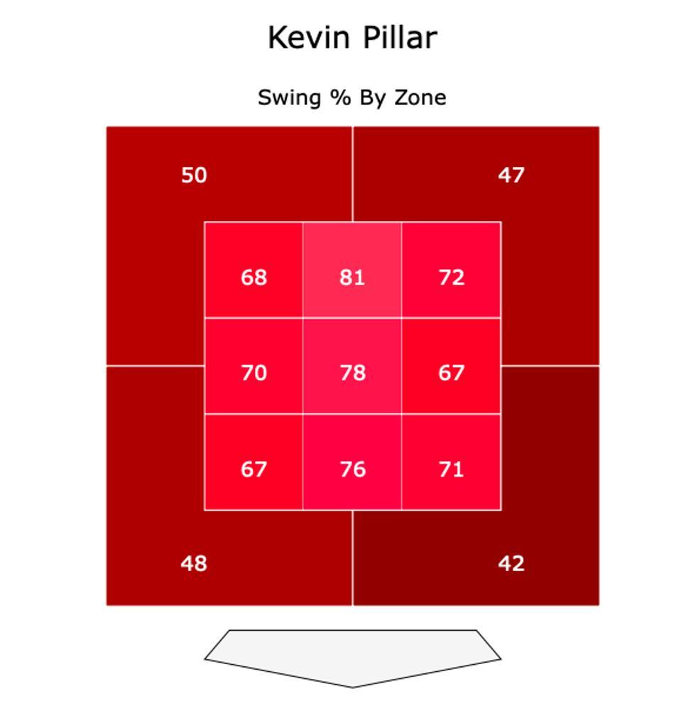 Pillar 2019 Swing %