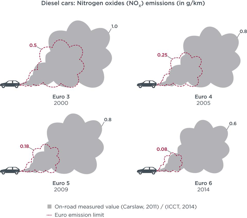 Independent testing shows that European diesel cars often exceed EU emissions regulations.