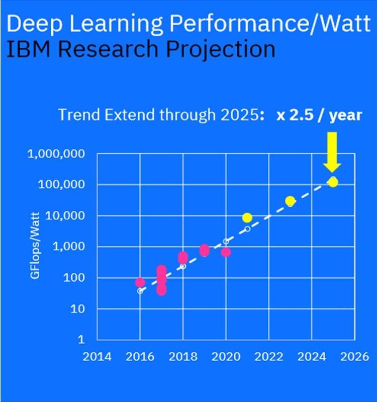 ML GFlops/Watt projections