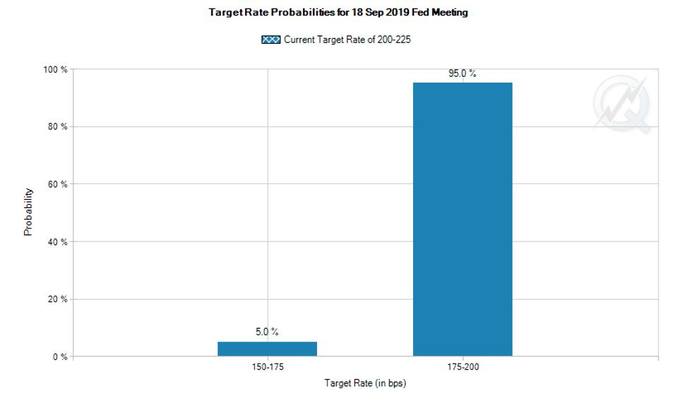 Probabilities of the Federal Reserve cutting interest rates in September