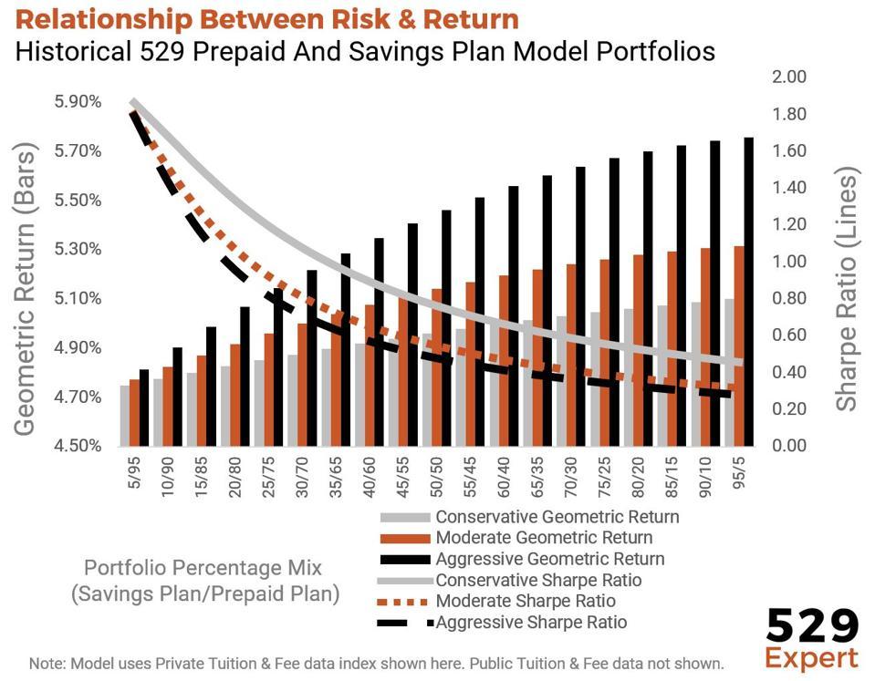 Relationship between risk & return of prepaid and savings 529 plans.
