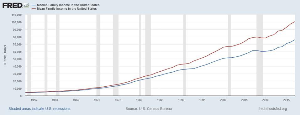Average versus median family income