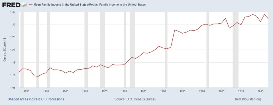 Ratio between mean (average) and median family income.