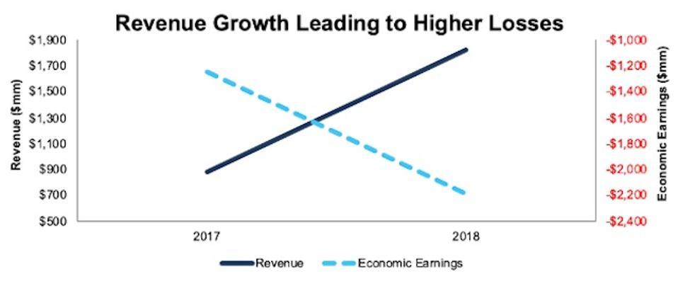 WeWork's Revenue vs. Economic Earnings