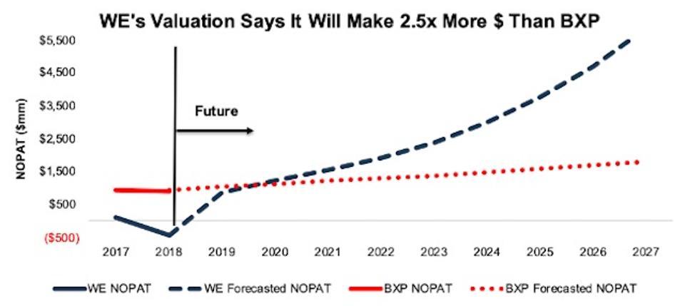 WeWork vs. IWP Implied Profits