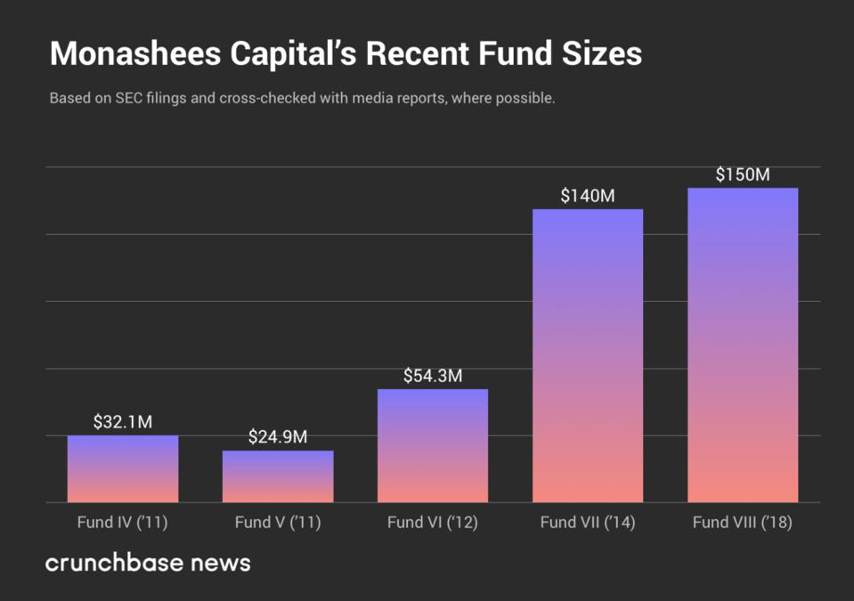 Monashees Capital's Recent Fund Sizes