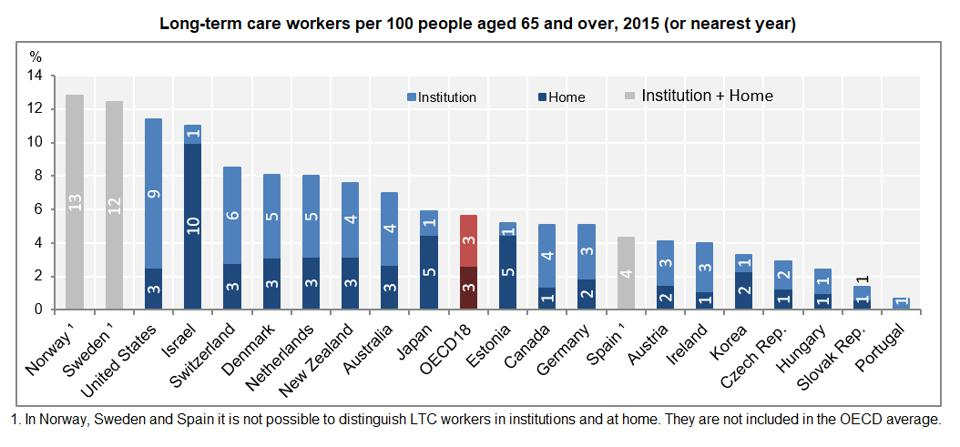 OECD Long term care workers