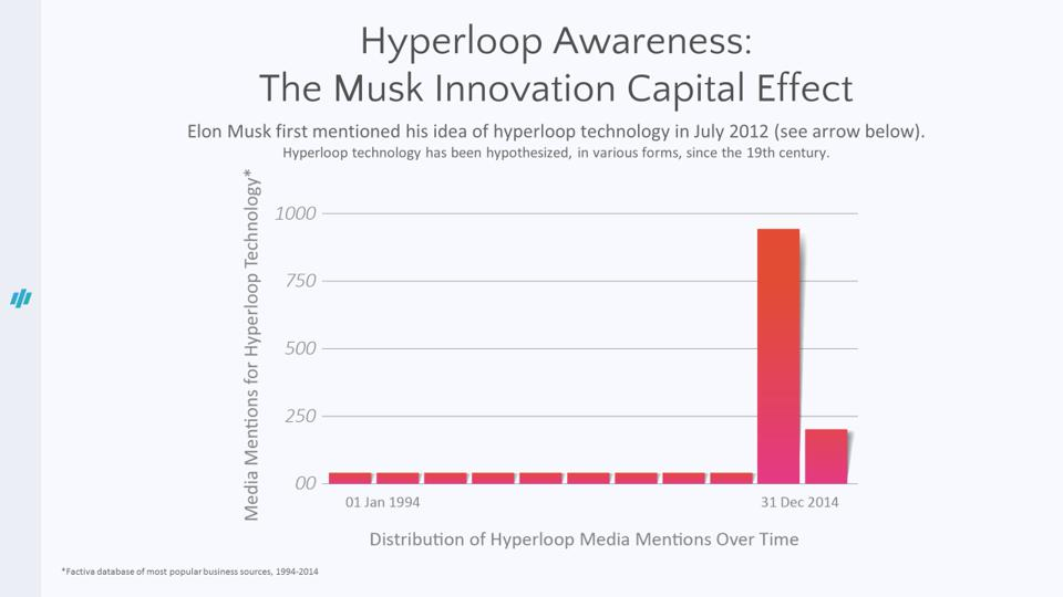 A chart showing mentions of hyperlook technology going back to 1994. Mentions spike in 2012, corresponding to when Musk first mentioned experimenting with hyperloop technology.
