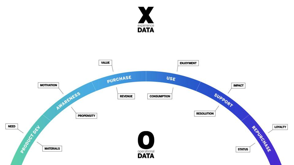 Example of an experience journey measured by X- and O-data