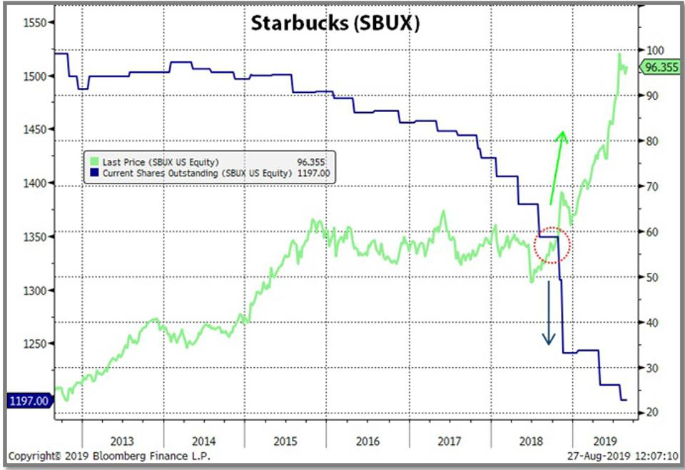Starbucks shares outstanding and price.