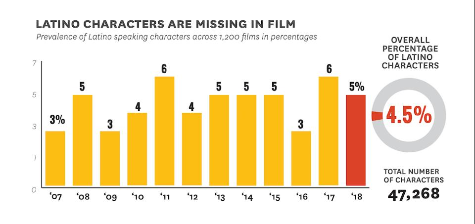 Latino characters missing in film.