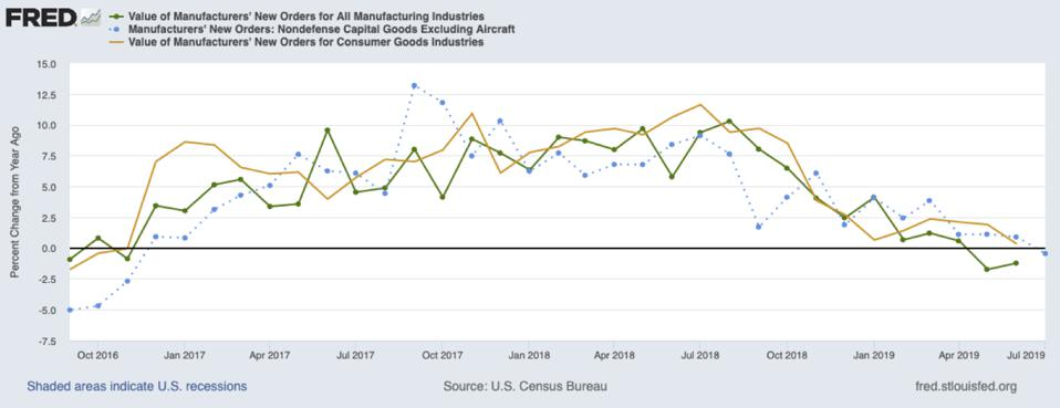 New orders for manufacturers from October 2016 through July 2019