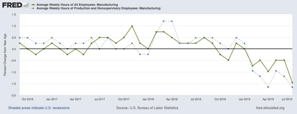 The hours worked for manufacturing employees from October 2016 through July 2019