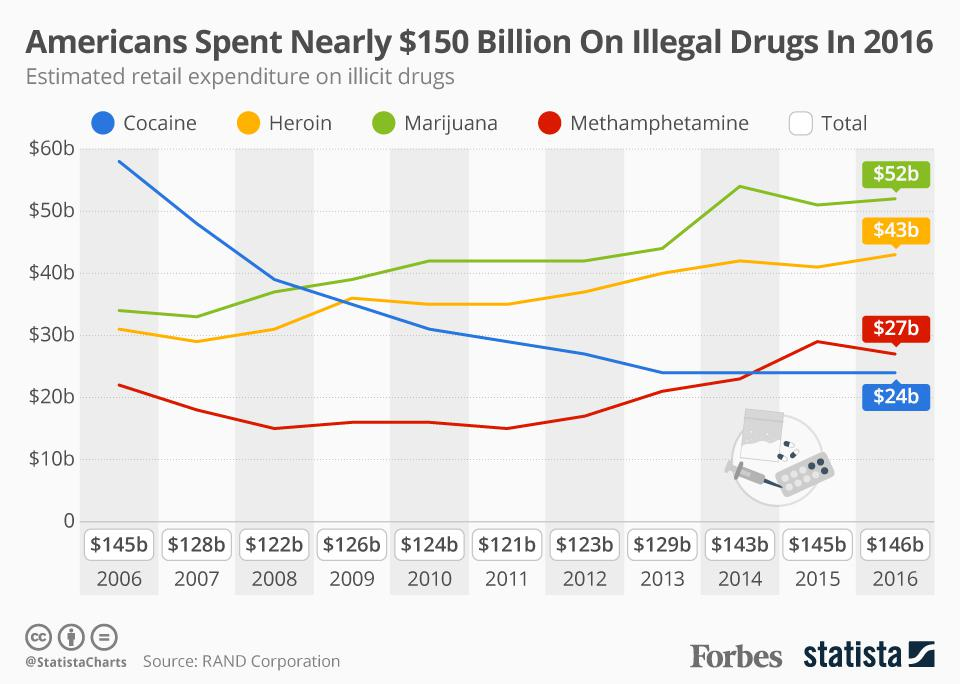 Americans Spend nearly $150 Billion on Illegal Drugs In 2016.