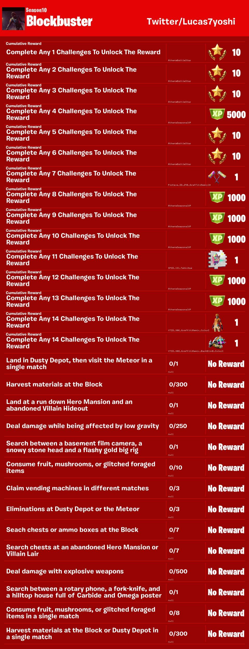 Fortnite' Season 10, Week 5 Battle Pass Challenges Leaked Online