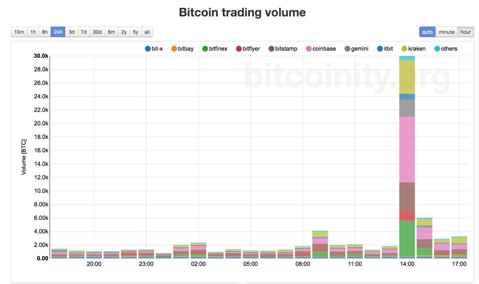 A big voljme trading suggest the return of Bitcoin volatility.