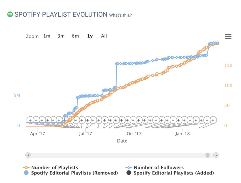 "The Spotify playlist progression of Lauv's ""I Like Me Better""  by playlist add (orange line) and total follower reach (blue line)."