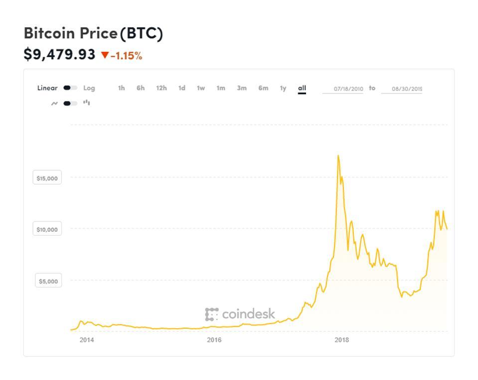 bitcoin, bitcoin price, Mike Novogratz, chart