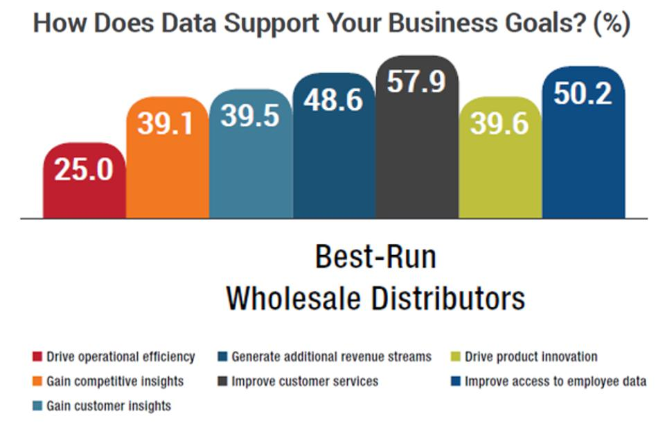 Becoming a Best-Run Midsize Wholesale Distributor