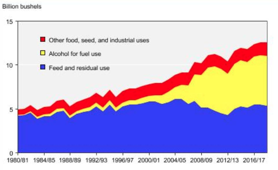 U.S. corn production uses