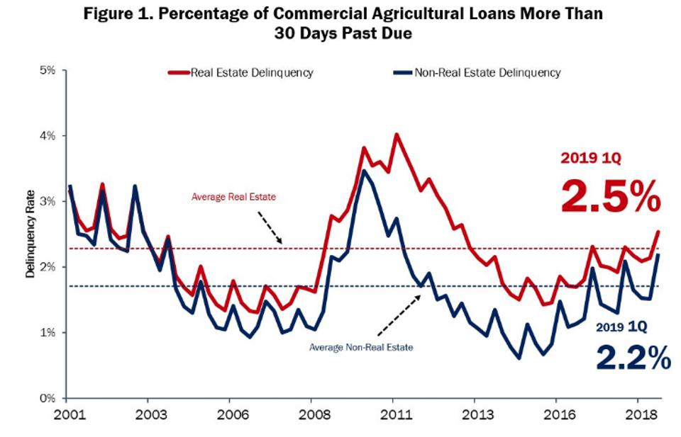 Farm loans past due
