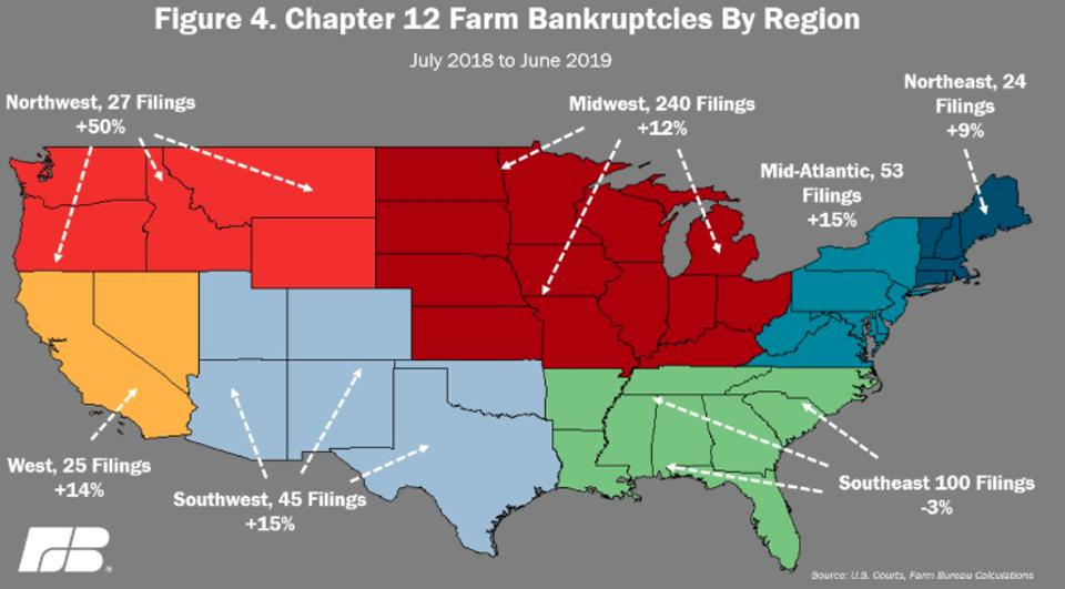 Farm bankruptcies by region