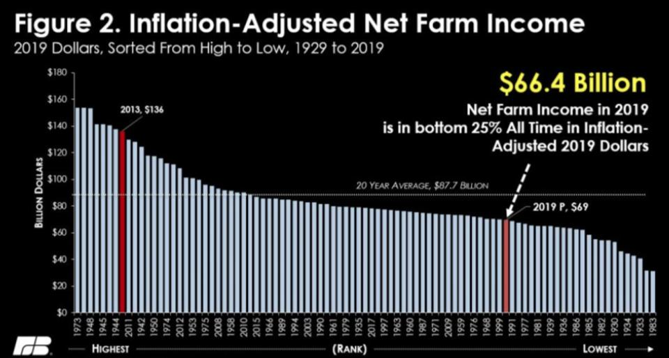 Inflated-adjusted net farm income