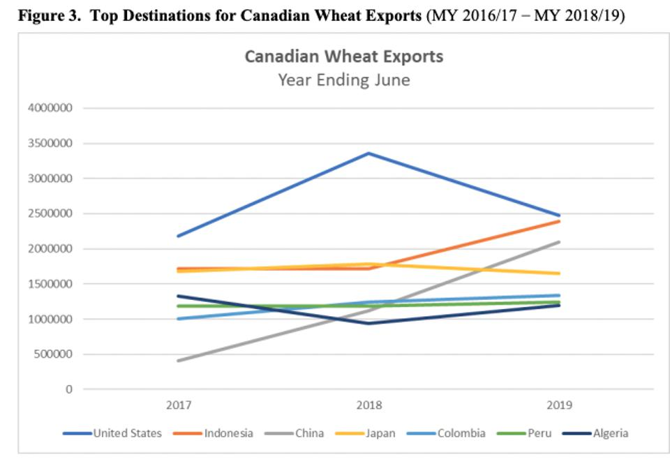 Top destinations for Canadian wheat exports