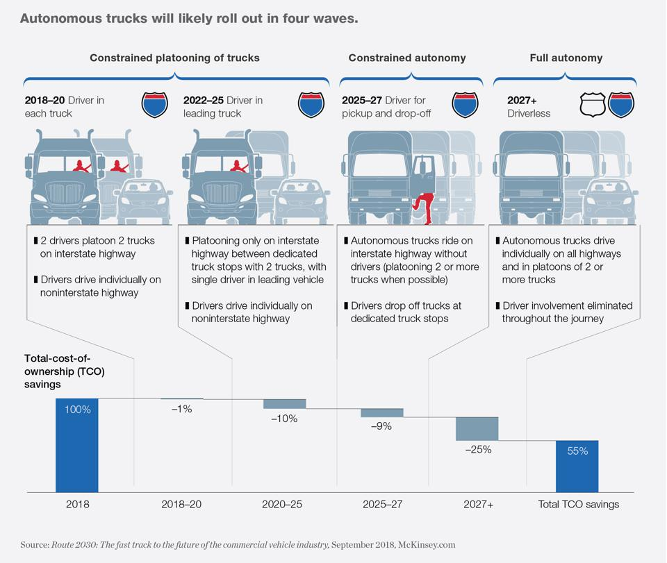 McKinsey analysis of automated trucking rollout.