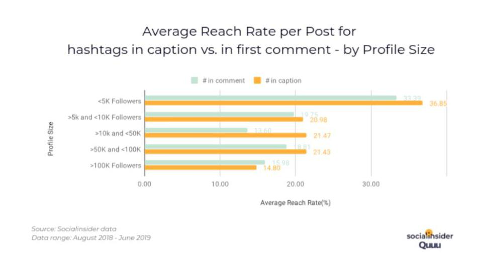 Graph showing the average reach rate per post for hashtags in captions vs. in the first comment by profile size.
