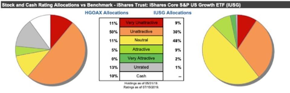 HGOAX Asset Allocation vs. IUSG