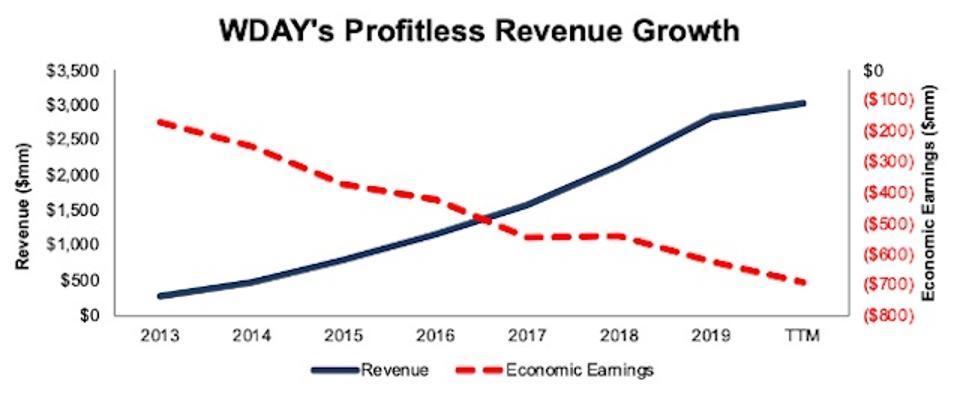 WDAY's Revenue vs. Economic Earnings