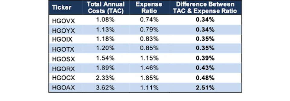 Hartford Growth Opportunities Fund TAC vs. Expense Ratio
