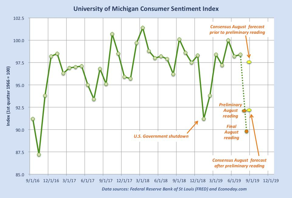 Graph shows monthly consumer sentiment readings over past three years. Main item is sharp, unexpected drop in latest reading, for August 2019