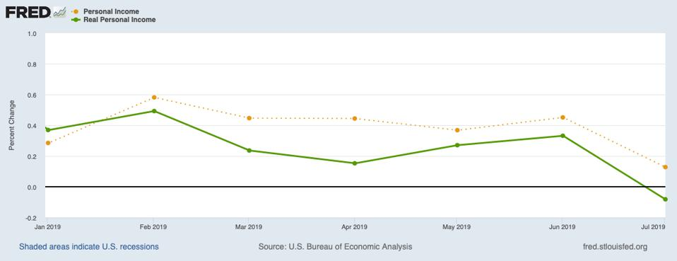 This graph shows the monthly growth rates for both nominal and real personal income for 2019. The main point is the drop in July.