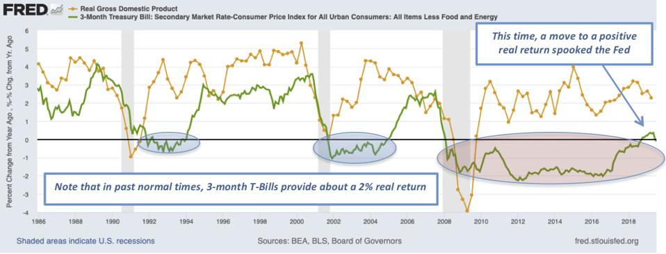 Real GDP growth and interest rates