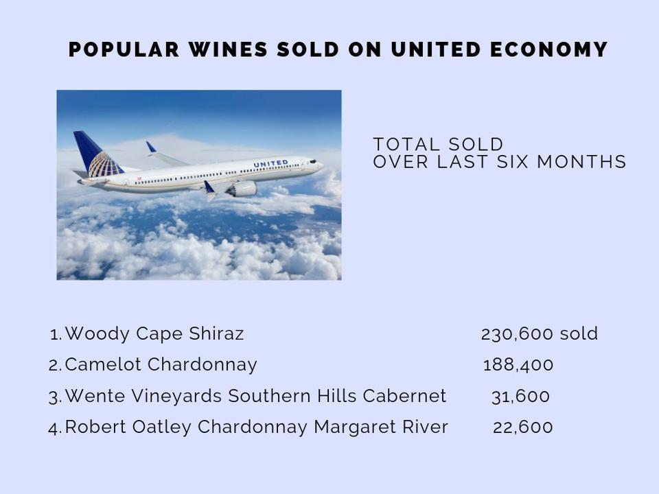Most popular wines sold on United.