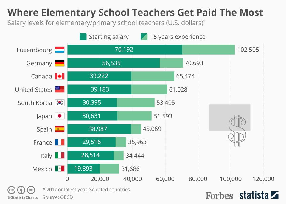 Back To School: Where Elementary School Teachers Get Paid The Most [Infographic]