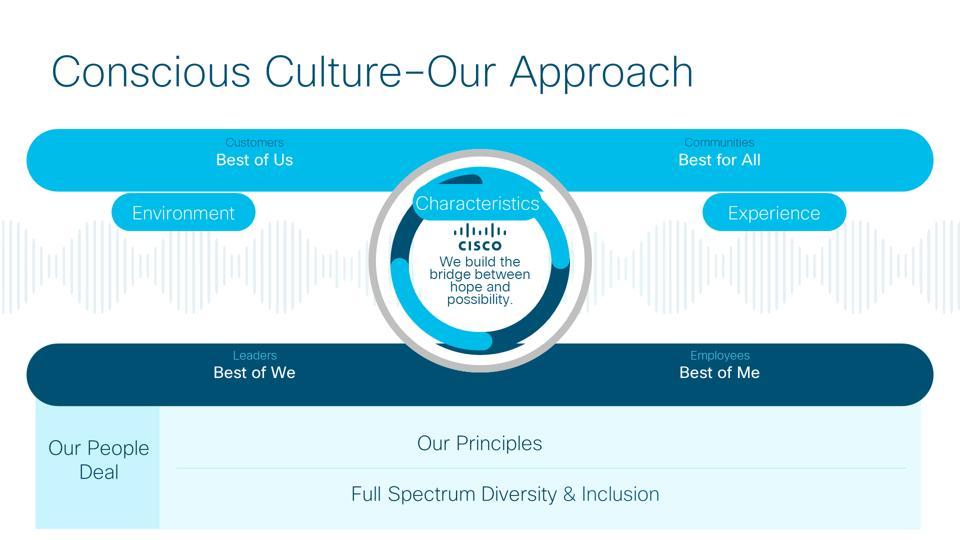 Cisco Conscious Culture