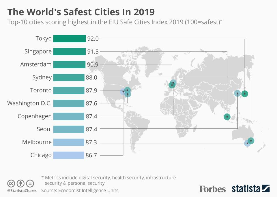 Afbeeldingsresultaat voor safest cities in the world 2019 economist