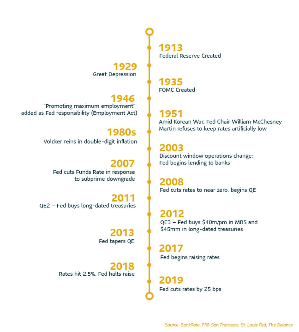 Timeline of Key Events in the History of the Federal Reserve