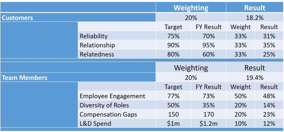 Stakeholder Scorecard: Customers and Team Members